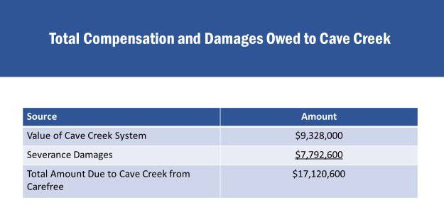 Graph that shows the breakdown of total amount due to Cave Creek from Town of Carefree (JPG)